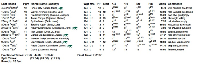 breeders-cup-filly-mare-sprint%e7%b5%90%e6%9e%9c